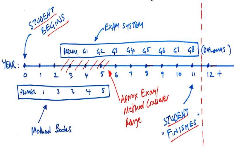piano exam timeline versus method books