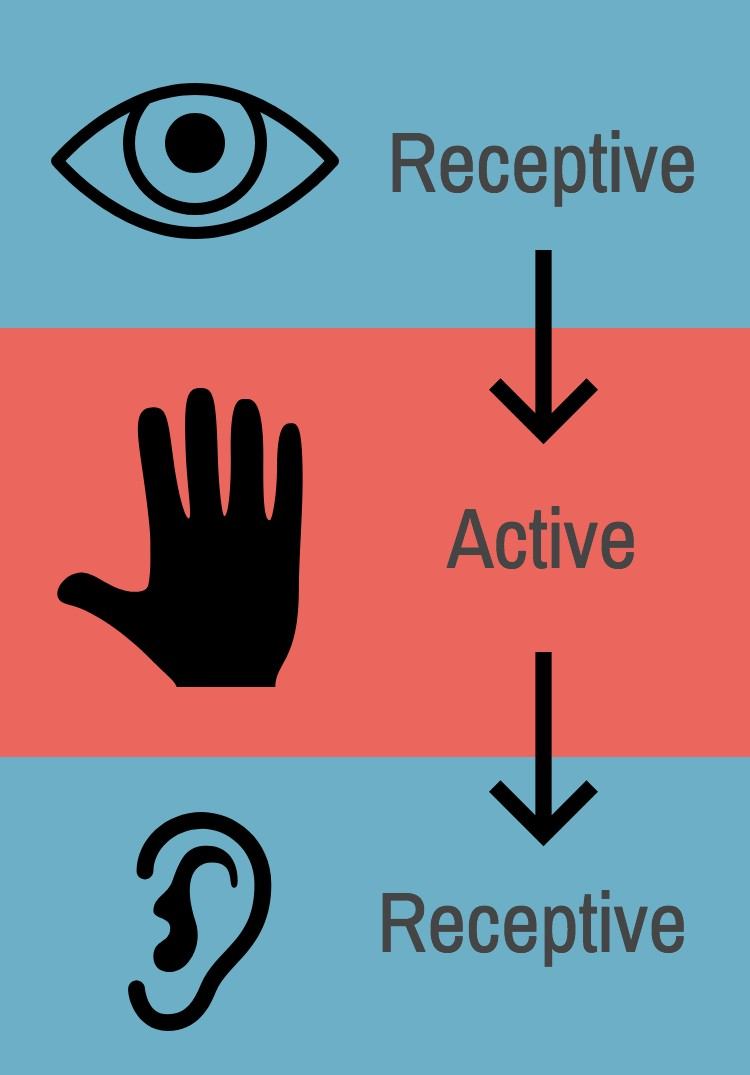 Receptive and Active principles of music reading